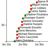 scatter plot graph screenshot